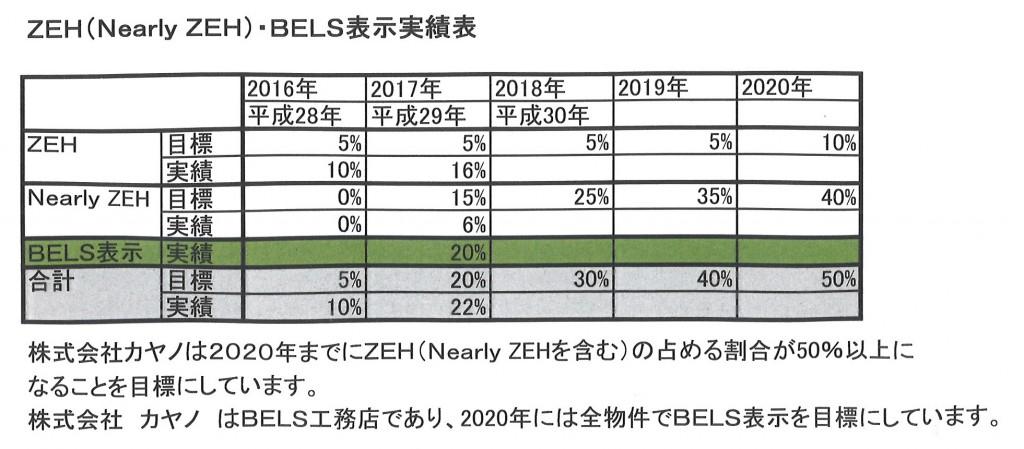 ZEH・BELS実績表